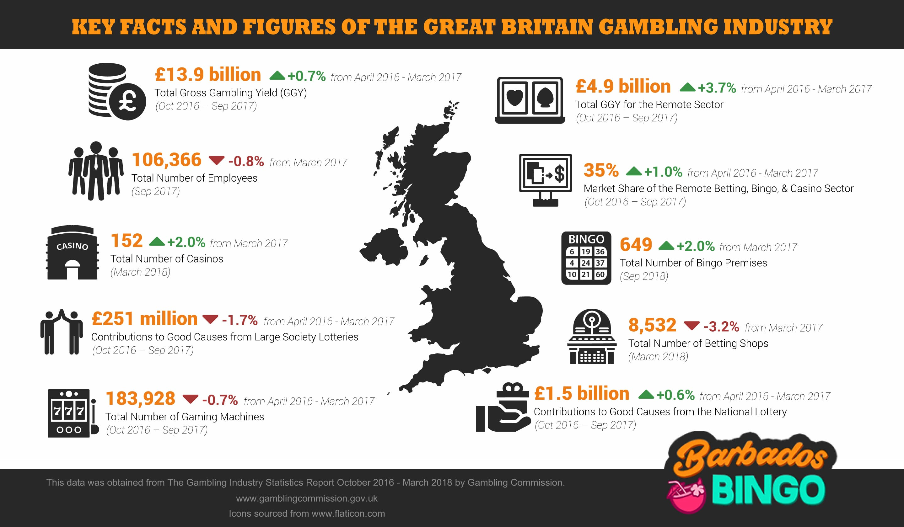An infographic depicting this years gambling industry analysis