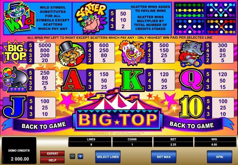 Big Top Slot Bonus